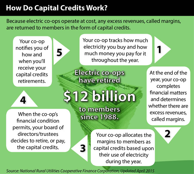 capital-credits-infographic-2.jpg